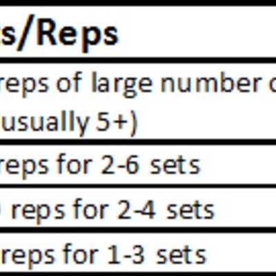 Training 101: The Ultimate Guide To Sets and Reps ...