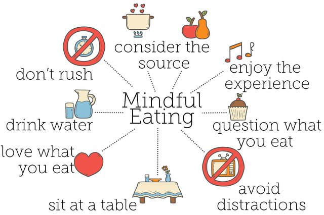 Tips for mindful eating.