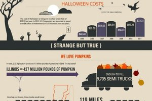 The Scary Truth About Halloween (Infographic)