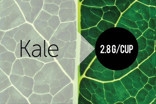 7. Kale (1 cup Raw): About 2.87g of Protein