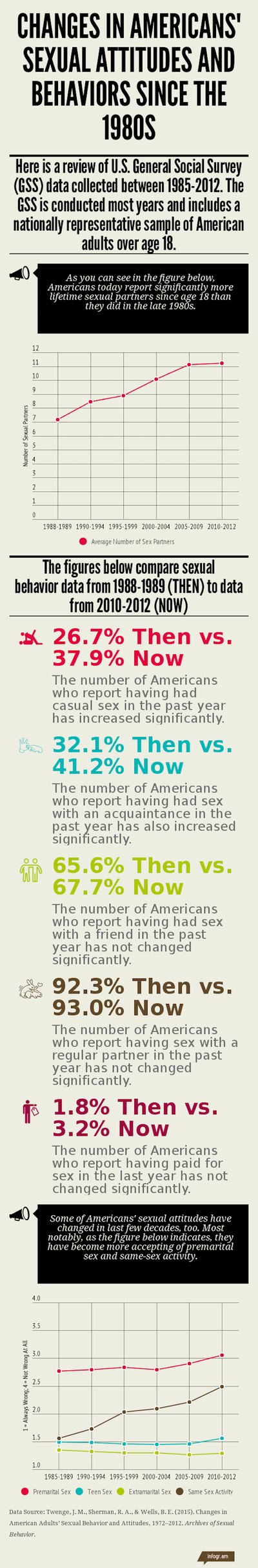 Casual sex and sexual partners are on the rise.
