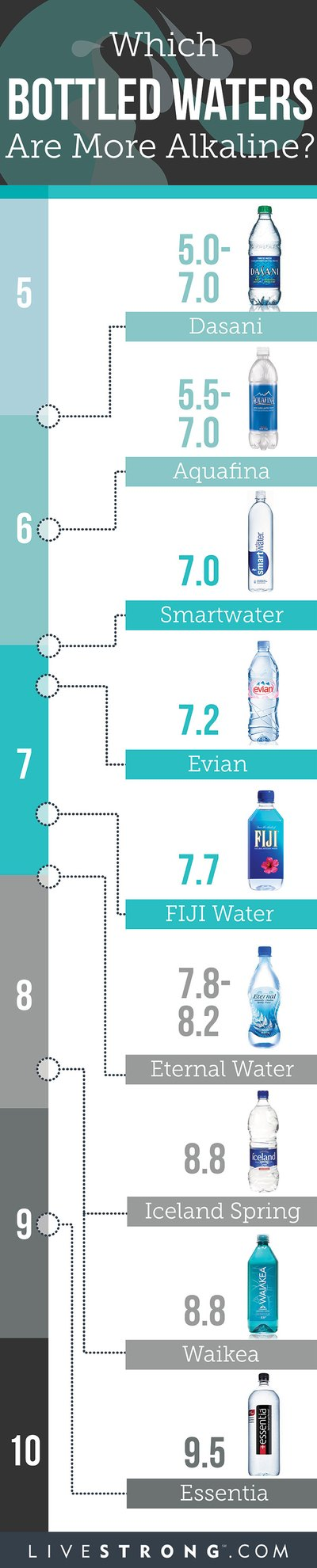 Infographic showing alkalinity of different types of bottled waters.