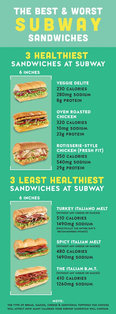 The Best and Worst Subway sandwiches.