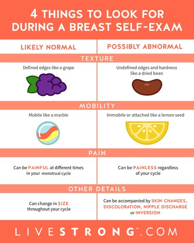 What you need to be looking for during your self-exam.