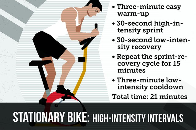 Stationary bikes are excellent high-intensity training tools if you need a simple and convenient workout.