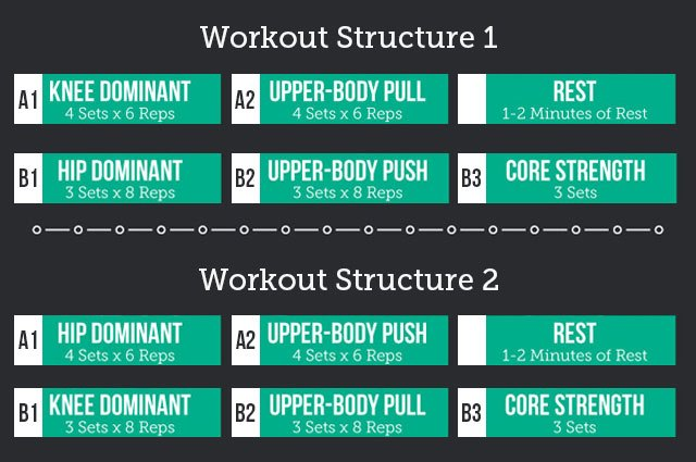 Workouts A & B Structure