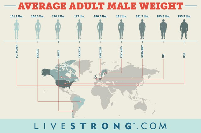 Infographic comparing average adult male weight around the world.