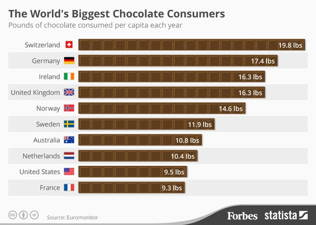 """The World's Biggest Chocolate Consumers [Infographic]"" by Forbes.com contributor Niall McCarthy"