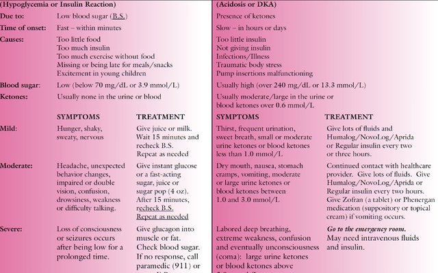 Diabetic ketoacidosis essay