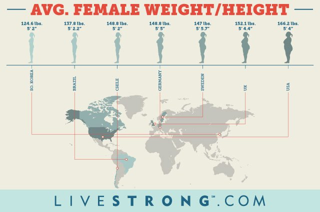 An infographic comparing the height and weight of women around the world.