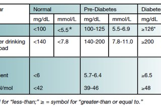 Tests and Diagnosis for Type 1 Diabetes