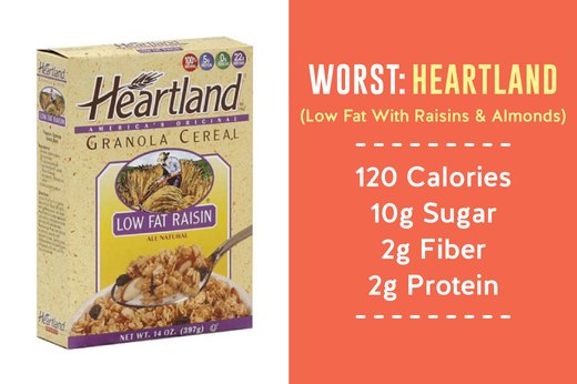 7. WORST: Heartland (Low Fat Raisin)