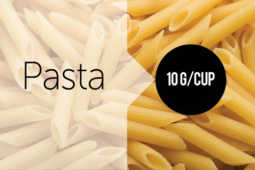 6. Pasta (1 Cup Cooked): About 10g of Protein